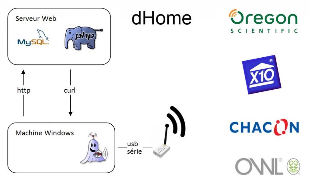 Schéma dHome