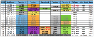 esp8266-07 Pin Functions